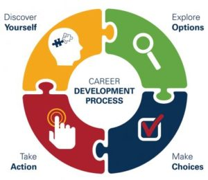 Career Development Process model